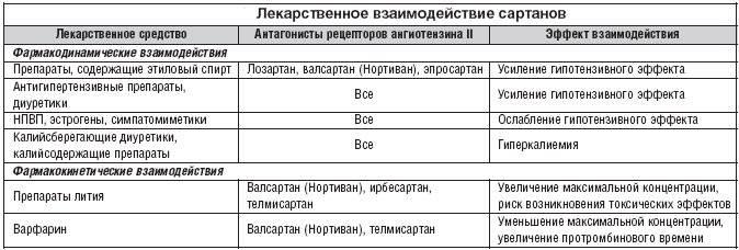 Сартаны список препаратов