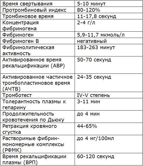 Показатели гемостаза норма
