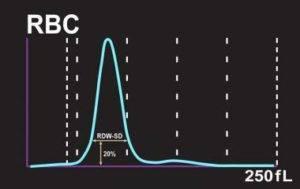 Эритроцитарная (RBC) гистограмма