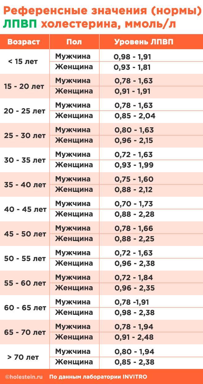 Таблица норм ЛПВП