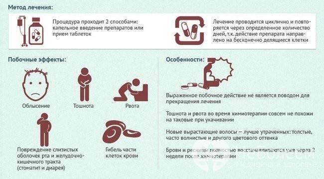Стадии лечения лейкоза