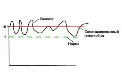 Глюкозированный гемоглобин в норме какое значение имеет