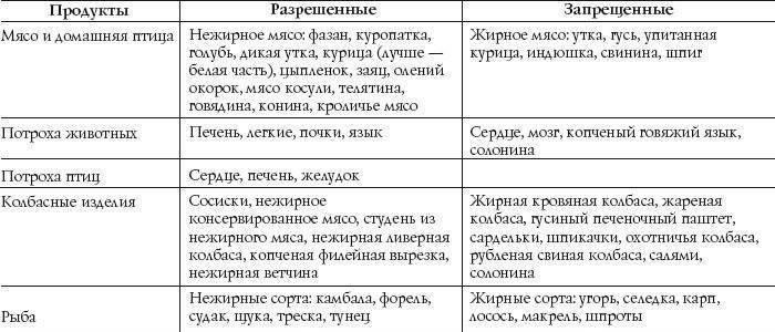 Таблица продуктов для гипохолестериновой диеты