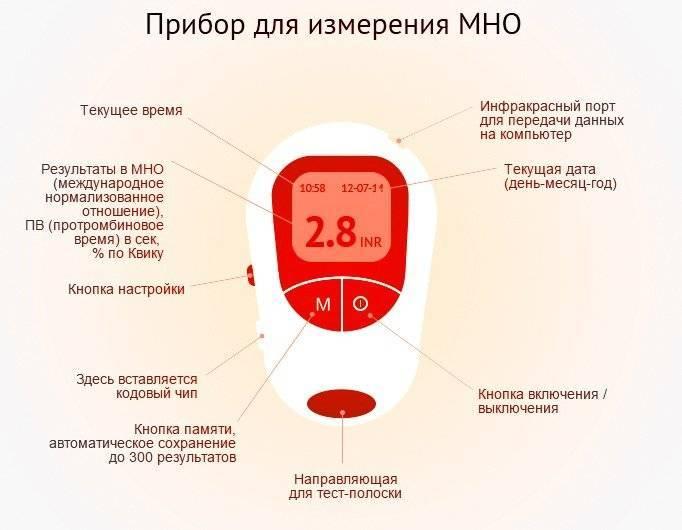 Прибор для измерения МНО
