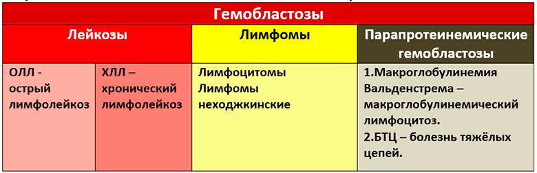 Хронический лимфоцитоз