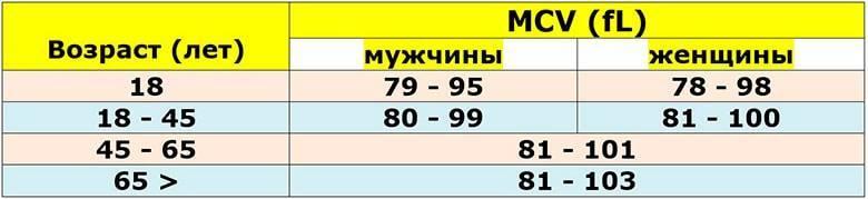 таблица mcv