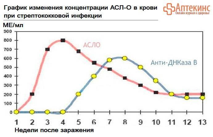 Изменение АСЛО в крови – график