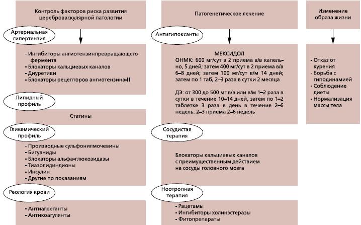 Цереброваскулярная болезнь неуточненная описание симптомы и лечение